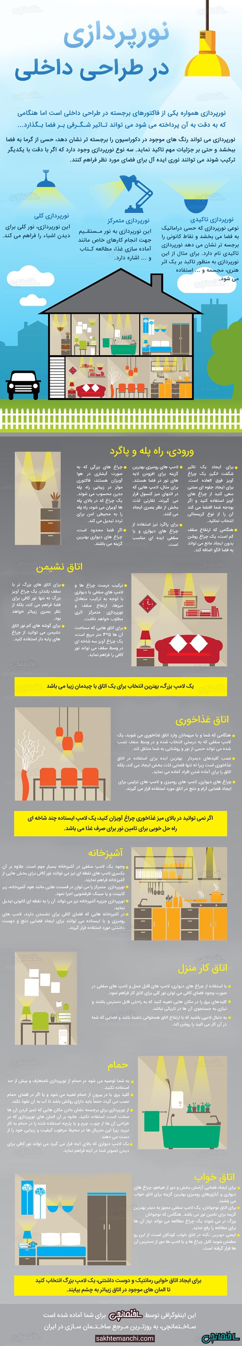 اینفوگرافی نورپردازی در طراحی داخلی